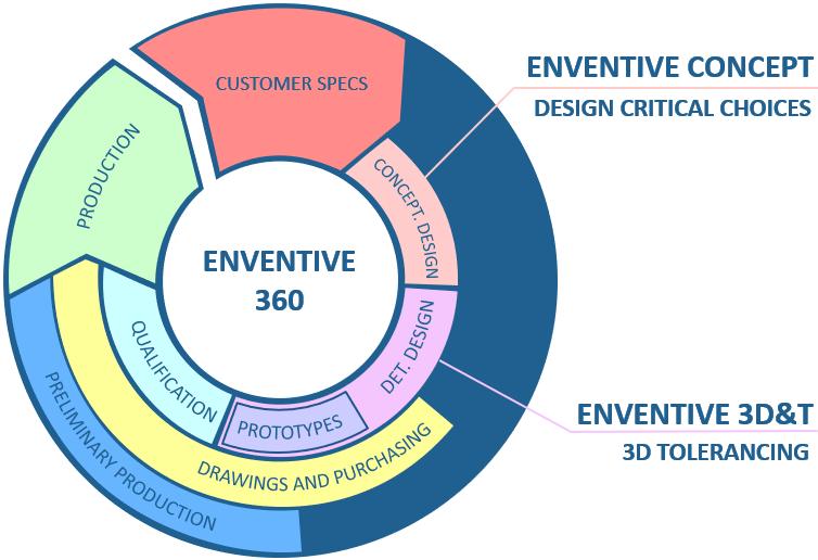 Enventive Product development process