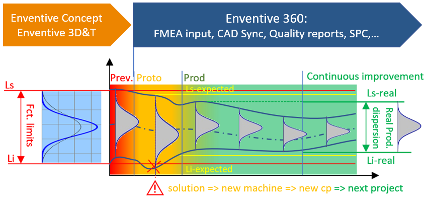 Solving deviations with Enventive 360